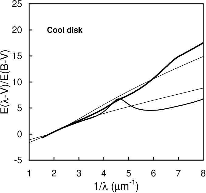 Psuedo-extinction curves (thin curves) resulting from a change in the temperature of a cool disk. The thick lines are Milky Way and SMC curves as in Fig. 10. Both of the thin curves come from comparing thermal components of temperatures 40,000K and 20,000K. For the upper curve the thermal components are 37% and nine times stronger than the power law at Lyman