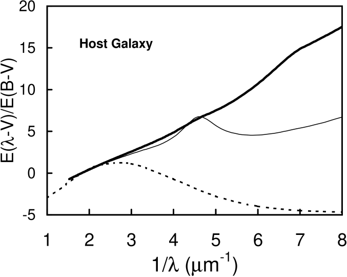 Similar to Figs. 11 and 12, but showing the effect of a cooler black body changing its temperature from 4000 to 5000 K (i.e., the range of effective temperature of an old stellar population), and its contribution to the flux at 5500