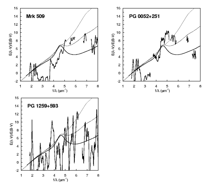 Extinction curves for the three AGNs with the lowest extinction. Unlike the curves in the two previous figures, these curves were derived