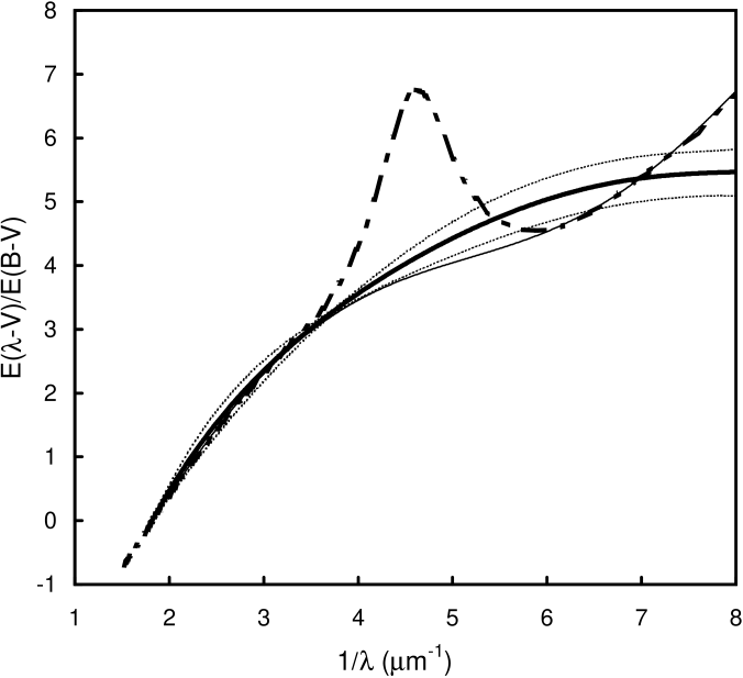 The average extinction curve for the five AGNs with greatest reddening (see text). The mean AGN curve is shown as a bold line with 1-sigma error bars for the error in the mean shown as dotted lines on either side of it. The solid dashed-dotted curve is the Galactic extinction curve for the solar neighborhood, and the thin line is the Galactic curve with the