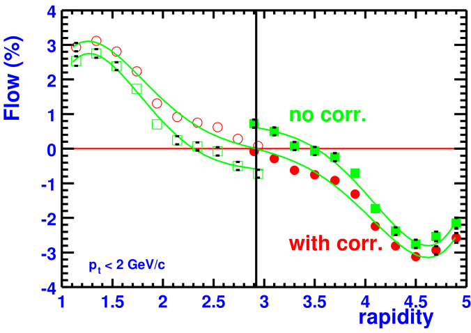 NA49 results on directed flow as a function of rapidity for charged pions from minimum bias 158