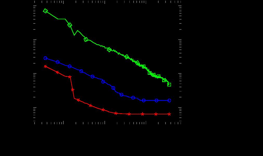 Runtime plots comparing averaged