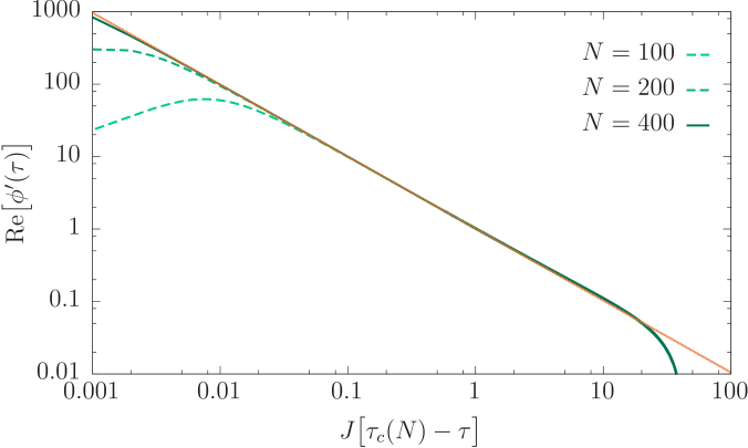 Dynamical quantum phase transition in the one-dimensional transverse-field Ising chain for the same parameters as in Fig.