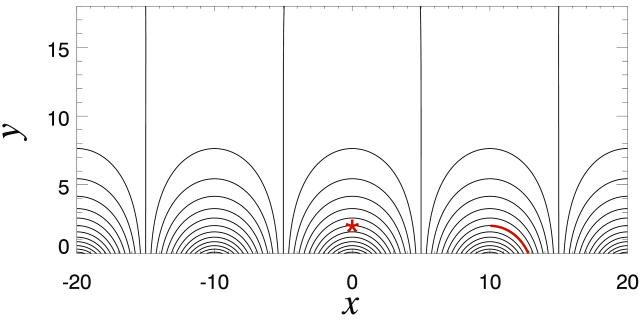 Distribution of the initial magnetic field as shown by the solid lines. The red asterisk marks the location of the pressure-enhanced area, and the red line marks the slice used for the time-distance diagram in Figure