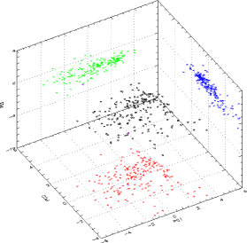 Distribution of the data in the 3-fold clustering space.