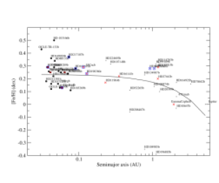 Significant correlations within cluster