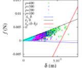(Color online) Scatter plots of overlaps and forces between all contacts inside (left) and outside (right) of the shear bands for different