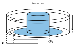 (Color online) A sketch of our numerical setup consisting of a fixed inner part (light blue shade) and a rotating outer part (white). The white part of the base and the outer cylinder rotate with the same angular velocity