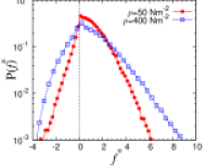 (Color online) Probability distribution of the normalized force