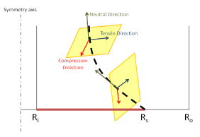 (Color online) A sketch showing the shear band, shear plane, and three eigen-directions of the strain rate tensor. Grey lines show inner and outer cylinders, while solid brown line shows the split, dashed black line shows the shear band which initiates at the split at bottom and moves towards inner cylinder as it moves towards the top. Green arrow represents the eigen-direction for neutral eigenvalue of the strain rate tensor, which is tangential to the shear band, perpendicular to this vector is the shear plane (yellow shaded region), which contains the eigen-directions for compression (red arrow) and tensile (blue arrow) eigenvalues.