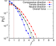 (Color online) Probability distributions of normalized forces