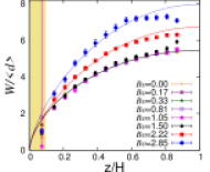 (Color online) (a) Position and (b) width (both scaled by mean particle diameter) of shear band in the cell plotted against height
