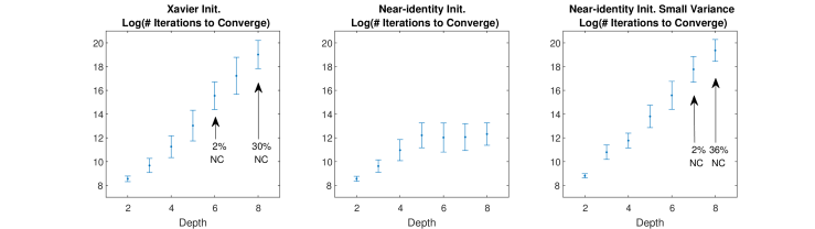 Mean and Standard Deviation of the log number of iterations required for convergence, over
