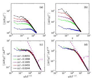 The spatial correlations in two dimensions measured by the angle average of