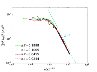 The spatial correlations in two dimensions of