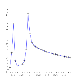 """The ratio of dilepton production from the QGP+mixed phase to """"standarad rate"""", vs the invariant mass (in"""