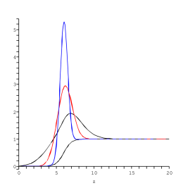 (a) An example of spectral densities, all of the satisfying the duality condition,