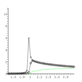 Modification of the spectral density versus the invariant mass in