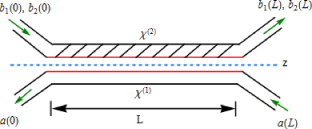 (Color online) Schematic diagram of a contradirectional asymmetric nonlinear optical coupler prepared by combining a linear wave guide (