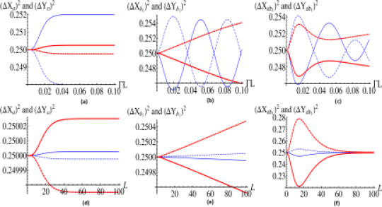 (color online) Existence of quadrature squeezing in modes