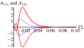 (color online) Amplitude powered squeezing is observed in (a)