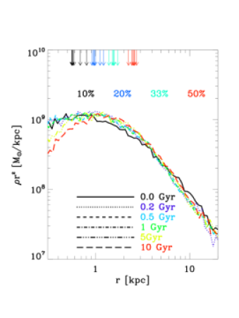 Evolution of the stellar density profile in our stability test. Using the machinery described in the text, we introduce a stellar component in a live dark matter halo which we evolve in isolation. The system undergoes a rapid phase of re-virialisation which only slightly changes the stellar density profile. Thereafter it changes very little over 10 Gyr of evolution. Arrows mark the radii enclosing 10, 20 33 and 50 percent of the light, these increase with time, but the overall increase in half-light radius is of order 10 percent. This galaxy has a dark halo mass of