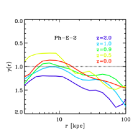 Evolution of the slope of the dark matter profile as a function of radius for our two clusters. The times correspond to those of Figure 9.