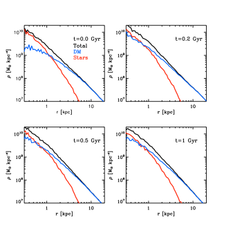 Evolution of the density profiles of the stars (red), the dark matter (blue) and the total mass (black) in our stability test. The system stabilises quickly after an initial contraction of the dark matter on a timescale of