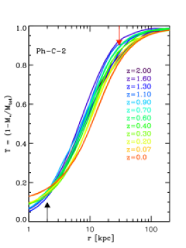 Dark matter fraction as a function of radius for different redshifts (coloured lines). The black arrows indicate the half-light radii of the BCGs' most massive progenitors at