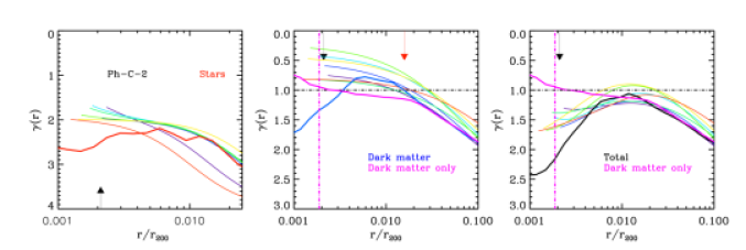 Density profile slopes as a function of normalised radius