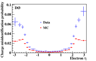 (color online). Charge misidentification probability as a function of