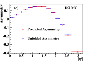 (color online). (a) shows different input asymmetries used in the second closure test for the kinematic bin