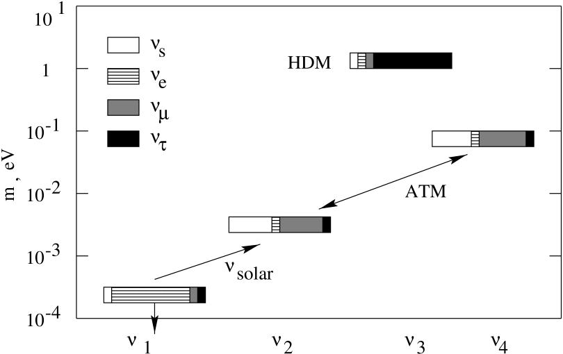 Pattern of the neutrino mass and mixing in the intermediate mass scale scenario. Here white parts of boxes correspond to the sterile state.