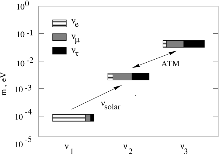 Neutrino mass and mixing pattern of the scheme for the solar and atmospheric neutrinos. The boxes correspond to the mass eigenstates. The sizes of different regions in the boxes show admixtures of different flavors. Weakly hatched regions correspond to the electron flavor, strongly hatched regions depict the muon flavor, black regions present the tau flavor.
