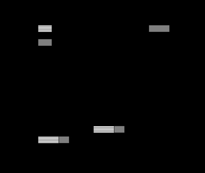 The neutrino mass and mixing pattern of the bi-maximal mixing scheme.