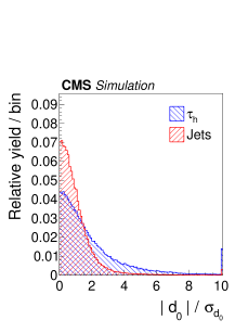Distributions, normalized to unity, in observables used as input variables to the MVA-based isolation discriminant, for hadronic