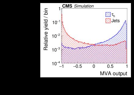 Distribution of MVA output for the