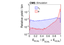 Distributions, normalized to unity, in observables that are used as inputs to the MVA-based electron discriminant, for hadronic