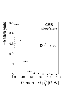 Transverse momentum distributions of the visible decay products of