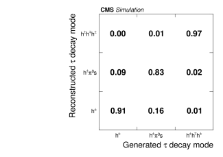 Left: Correlation between generated and reconstructed