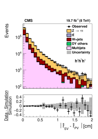Top: Distribution in the visible mass of