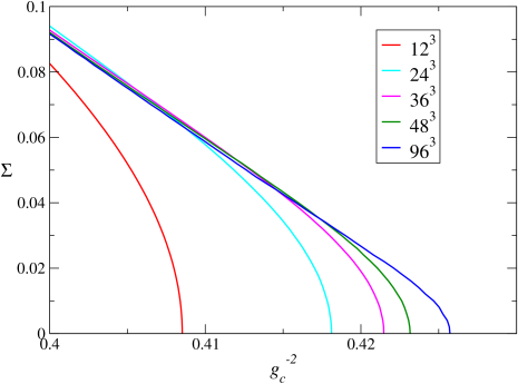 Solution of the gap equation