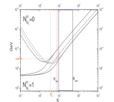 Efficiency factor (left panel) and lower bounds on