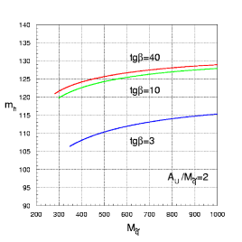Dependence of the lightest Higgs boson mass on the average squark mass (