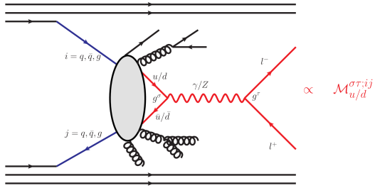 Graphical representation of the QCD corrections to lepton pair production.