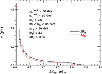 Distributions of photon radiation in the Drell-Yan process. The left panel shows the distribution of separation between the photon and the nearest leptons using both