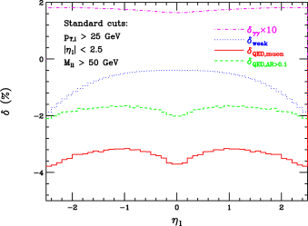 Percentage change of various components of the NLO EW correction, with respect to the leading-order result. The MRST2004QED set is used, and the LHC center-of-mass energy is taken to be 14 TeV. Clockwise from the upper left, the plots show the lepton-pair invariant mass, the lepton-pair rapidity, the lepton