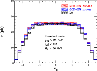 Several representative distributions showing the combination of NNLO QCD and NLO EW corrections to lepton-pair production at a