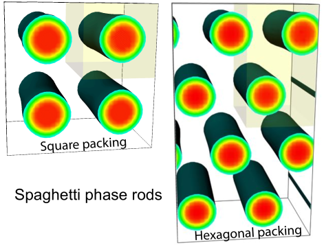 Illustration of square- and hexagonal-packed rod structures. The computational boxes