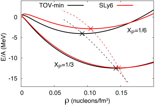 Binding energy per nucleon for TOV-min and SLy6 versus the mean density of uniform nuclear matter. The saturation point is marked. The trajectory of saturation points is shown as a dashed line for